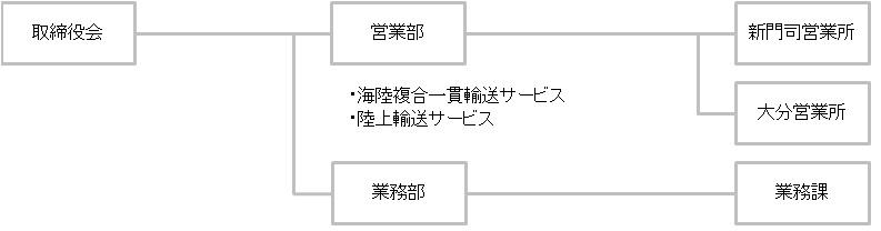 20170101組織図_KU