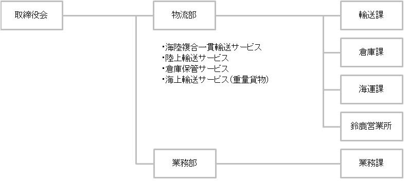20170101組織図_KK